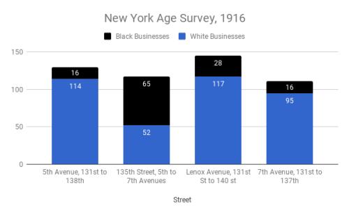 1916 Chart