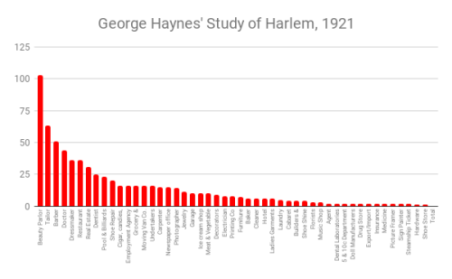 George Haynes' Study of Harlem, 1921 (1)